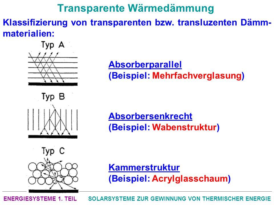ENERGIESYSTEME 1. TEILSOLARSYSTEME ZUR GEWINNUNG VON THERMISCHER ENERGIE Transparente Wärmedämmung Klassifizierung von transparenten bzw. transluzente