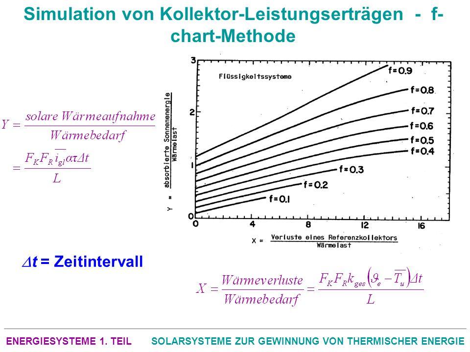 ENERGIESYSTEME 1. TEILSOLARSYSTEME ZUR GEWINNUNG VON THERMISCHER ENERGIE Simulation von Kollektor-Leistungserträgen - f- chart-Methode t = Zeitinterva