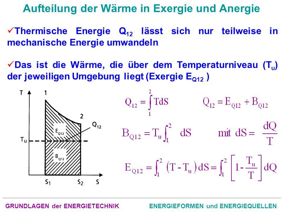 GRUNDLAGEN der ENERGIETECHNIKENERGIEFORMEN und ENERGIEQUELLEN Der erste Hauptsatz der Thermodynamik: In einem abgeschlossenen System bleibt die Summe aus Exergie und Anergie konstant Der zweite Hauptsatz der Thermodynamik: Bei irreversiblen Prozessen eines abgeschlossenen Systems wird Exergie in Anergie umgewandelt Bei reversiblen Prozessen bleibt die Exergie konstant Anergie kann nicht in Exergie umgewandelt werden