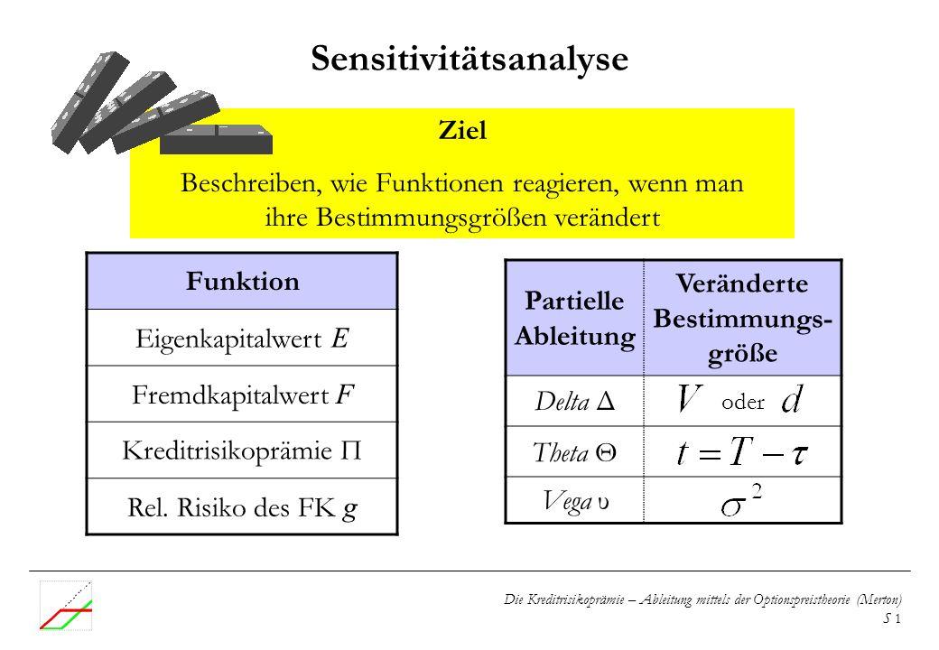 Die Kreditrisikoprämie – Ableitung mittels der Optionspreistheorie (Merton) S 1 Sensitivitätsanalyse Ziel Beschreiben, wie Funktionen reagieren, wenn