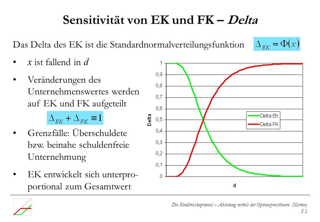 Die Kreditrisikoprämie – Ableitung mittels der Optionspreistheorie (Merton) S 3 Veränderungen von Restlaufzeit und U.-Risiko sind ein Nullsummenspiel Sensitivität von EK und FK – Theta und Vega Längere Restlaufzeit und höheres U.-Risiko sind positiv für das Eigenkapital Grund: Beschränkte Haftung Ziel der Gläubiger: Schon im Kreditvertrag zu sichern, dass das U.-Risiko nicht unerwartet stark zunimmt
