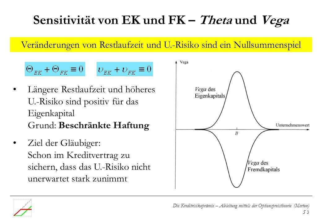 Die Kreditrisikoprämie – Ableitung mittels der Optionspreistheorie (Merton) S 3 Veränderungen von Restlaufzeit und U.-Risiko sind ein Nullsummenspiel