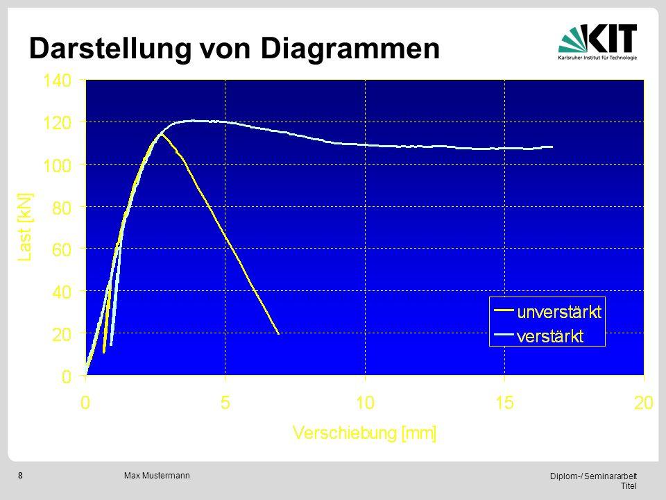 8 Diplom-/ Seminararbeit Titel Max Mustermann Darstellung von Diagrammen