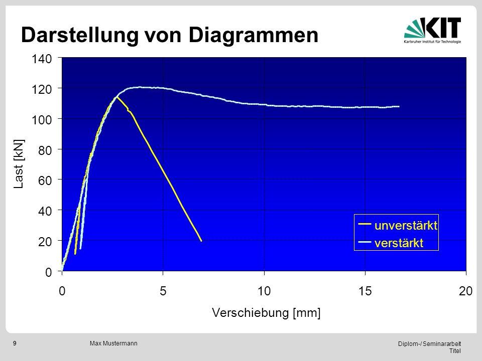 9 Diplom-/ Seminararbeit Titel Max Mustermann Darstellung von Diagrammen