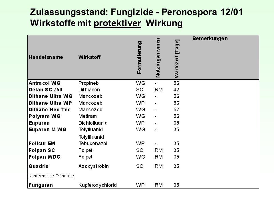 Wirkstoffe mit protektiver Wirkung Zulassungsstand: Fungizide - Peronospora 12/01 Wirkstoffe mit protektiver Wirkung