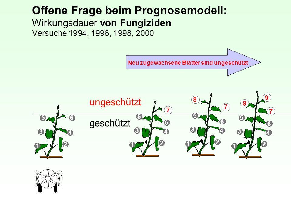 Offene Frage beim Prognosemodell: Wirkungsdauer von Fungiziden Versuche 1994, 1996, 1998, 2000 1 5 6 4 3 1 2 ungeschützt geschützt Neu zugewachsene Bl