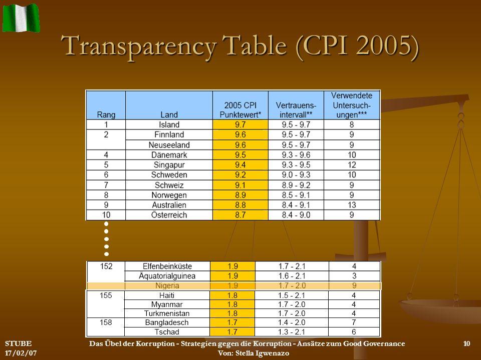 Transparency Table (CPI 2005) STUBE 17/02/07 Das Übel der Korruption - Strategien gegen die Korruption - Ansätze zum Good Governance Von: Stella Igwen