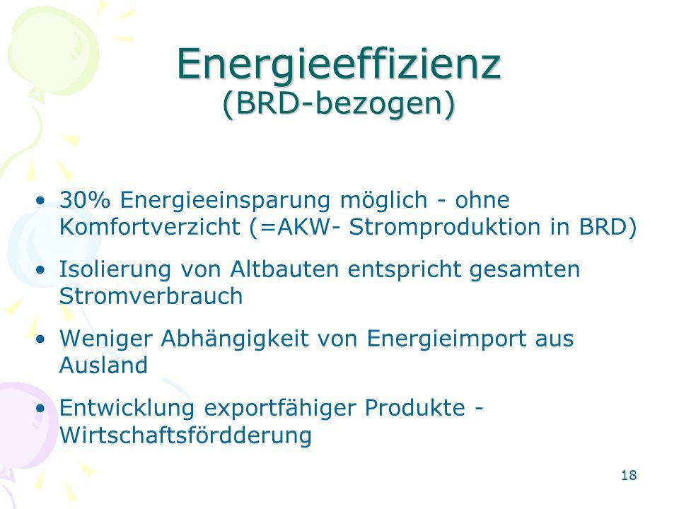 18 Energieeffizienz (BRD-bezogen) 30% Energieeinsparung möglich - ohne Komfortverzicht (=AKW- Stromproduktion in BRD) Isolierung von Altbauten entspri
