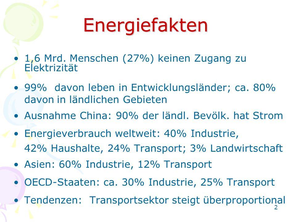 2 Energiefakten 1,6 Mrd. Menschen (27%) keinen Zugang zu Elektrizität 99% davon leben in Entwicklungsländer; ca. 80% davonin ländlichen Gebieten Ausna