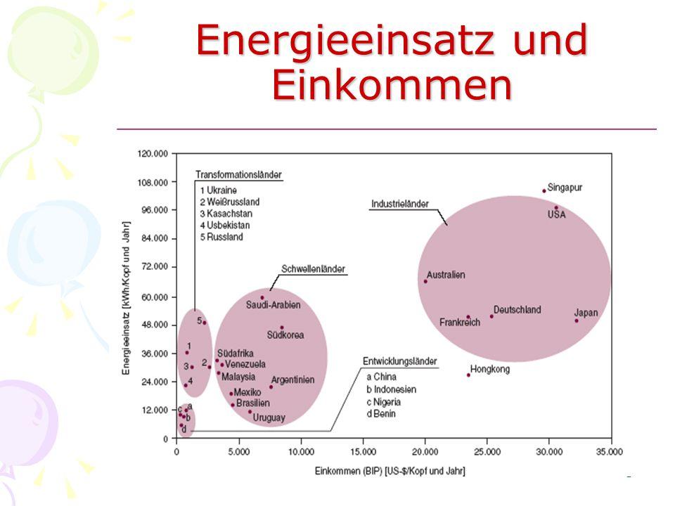 3 Energieeinsatz und Einkommen