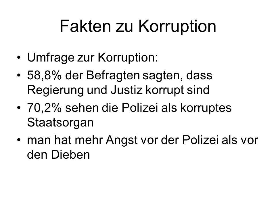 Fakten zu Korruption Umfrage zur Korruption: 58,8% der Befragten sagten, dass Regierung und Justiz korrupt sind 70,2% sehen die Polizei als korruptes Staatsorgan man hat mehr Angst vor der Polizei als vor den Dieben