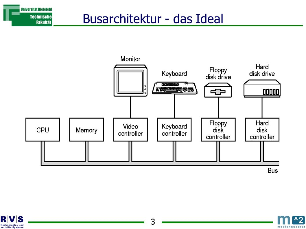 3 Busarchitektur - das Ideal