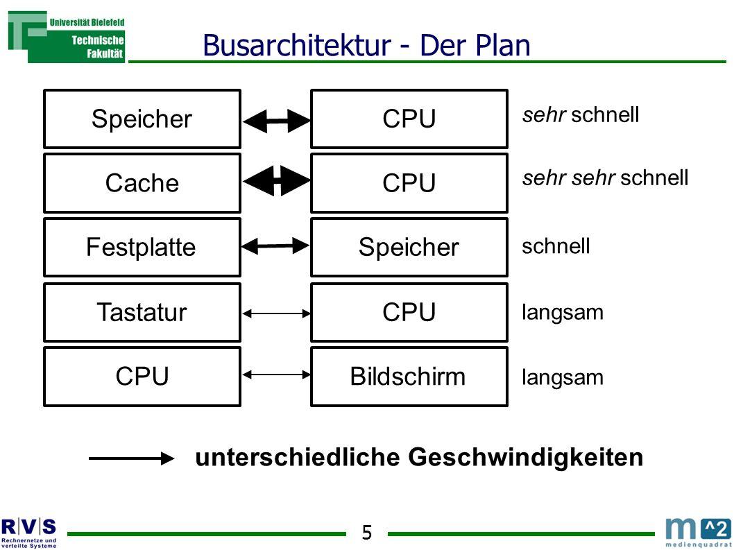 5 Busarchitektur - Der Plan SpeicherCPU Cache CPU FestplatteSpeicher sehr schnell sehr sehr schnell schnell Tastatur CPUBildschirm CPU langsam unterschiedliche Geschwindigkeiten