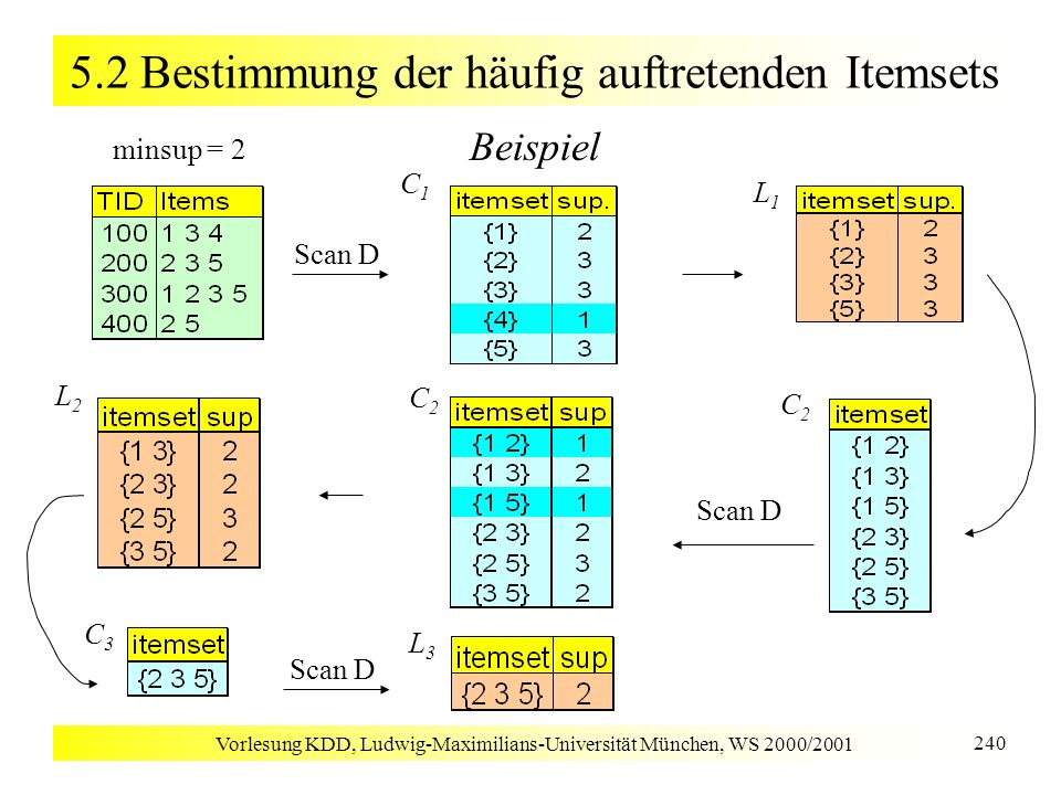 Vorlesung KDD, Ludwig-Maximilians-Universität München, WS 2000/2001 240 5.2 Bestimmung der häufig auftretenden Itemsets Beispiel Scan D C1C1 C2C2 L3L3