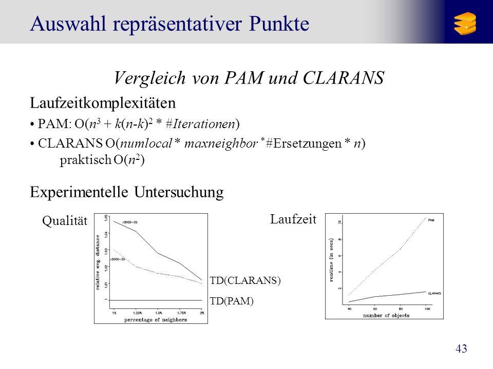 43 Auswahl repräsentativer Punkte Vergleich von PAM und CLARANS Laufzeitkomplexitäten PAM: O(n 3 + k(n-k) 2 * #Iterationen) CLARANS O(numlocal * maxne