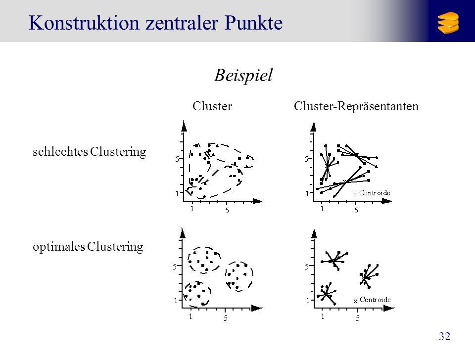 33 Konstruktion zentraler Punkte Grundbegriffe [Forgy 1965] Objekte sind Punkte p=(x p 1,..., x p d ) in einem euklidischen Vektorraum euklidische Distanz Zentroid C : Mittelwert aller Punkte im Cluster C Maß für die Kosten (Kompaktheit) eines Clusters C Maß für die Kosten (Kompaktheit) eines Clustering