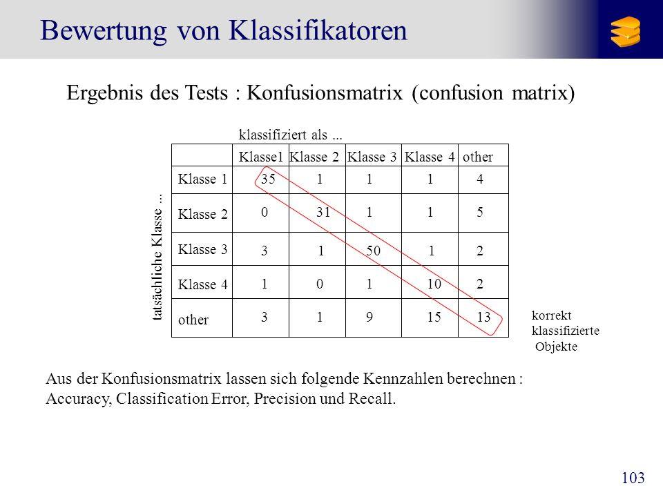 103 Bewertung von Klassifikatoren Ergebnis des Tests : Konfusionsmatrix (confusion matrix) Klasse1 Klasse 2 Klasse 3 Klasse 4 other Klasse 1 Klasse 2
