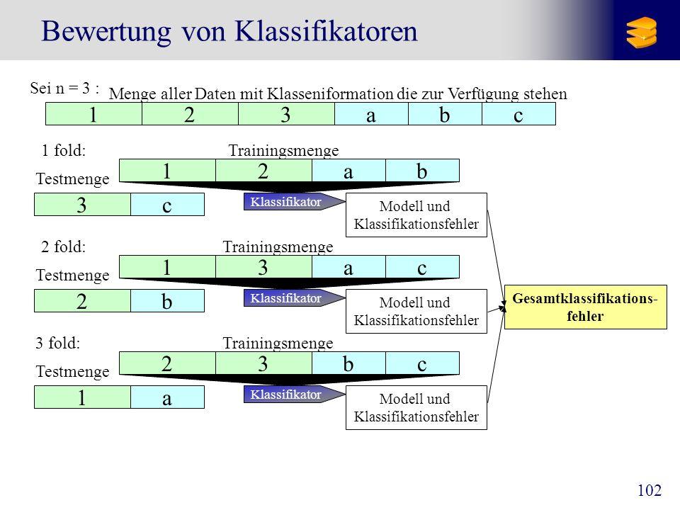 103 Bewertung von Klassifikatoren Ergebnis des Tests : Konfusionsmatrix (confusion matrix) Klasse1 Klasse 2 Klasse 3 Klasse 4 other Klasse 1 Klasse 2 Klasse 3 Klasse 4 other 3511 0 3 1 3 31 1 1 50 10 19 14 1 1 5 2 210 1513 klassifiziert als...