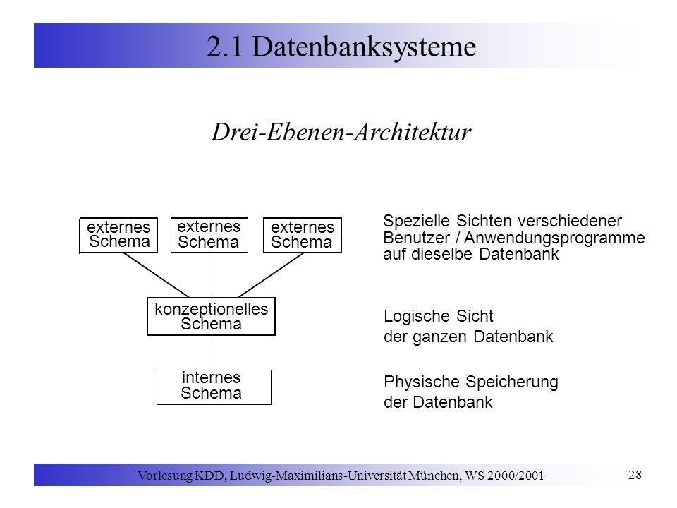 Vorlesung KDD, Ludwig-Maximilians-Universität München, WS 2000/2001 28 2.1 Datenbanksysteme konzeptionelles Schema internes Schema externes Schema ext