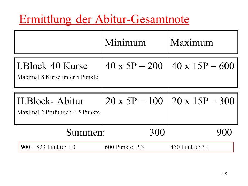 15 Ermittlung der Abitur-Gesamtnote MinimumMaximum II.Block- Abitur Maximal 2 Prüfungen < 5 Punkte 20 x 5P = 10020 x 15P = 300 I.Block 40 Kurse Maximal 8 Kurse unter 5 Punkte 40 x 5P = 20040 x 15P = 600 Summen: 300 900 900 – 823 Punkte: 1,0 600 Punkte: 2,3 450 Punkte: 3,1