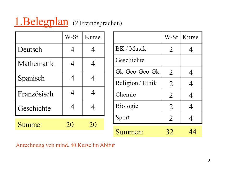 9 2.Belegplan (Minimale Stundenzahl) W-StKurse Deutsch44 Mathematik44 Englisch44 44 44 Chemie Summe: 20 20 W-StKurse BK / Musik24 Geschichte24 Gk-Geo-Geo-Gk24 Religion / Ethik24 1.Naturw 2.Naturw.