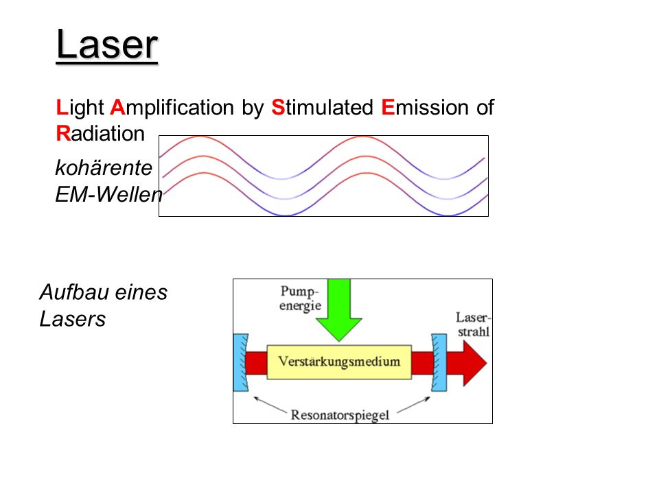 Laser Light Amplification by Stimulated Emission of Radiation kohärente EM-Wellen Aufbau eines Lasers