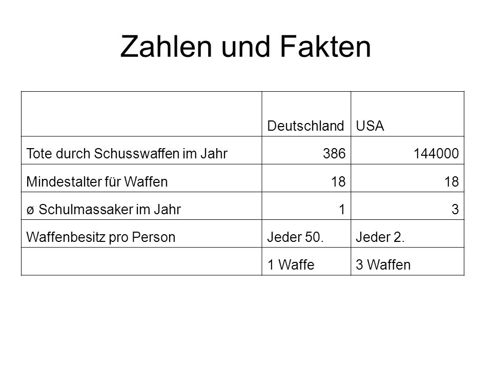 Zahlen und Fakten DeutschlandUSA Tote durch Schusswaffen im Jahr386144000 Mindestalter für Waffen18 ø Schulmassaker im Jahr13 Waffenbesitz pro PersonJ