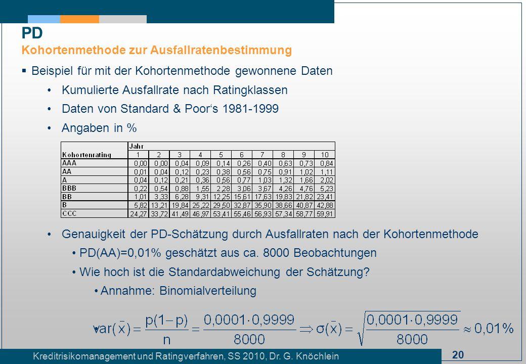 20 Kreditrisikomanagement und Ratingverfahren, SS 2010, Dr. G. Knöchlein Beispiel für mit der Kohortenmethode gewonnene Daten Kumulierte Ausfallrate n