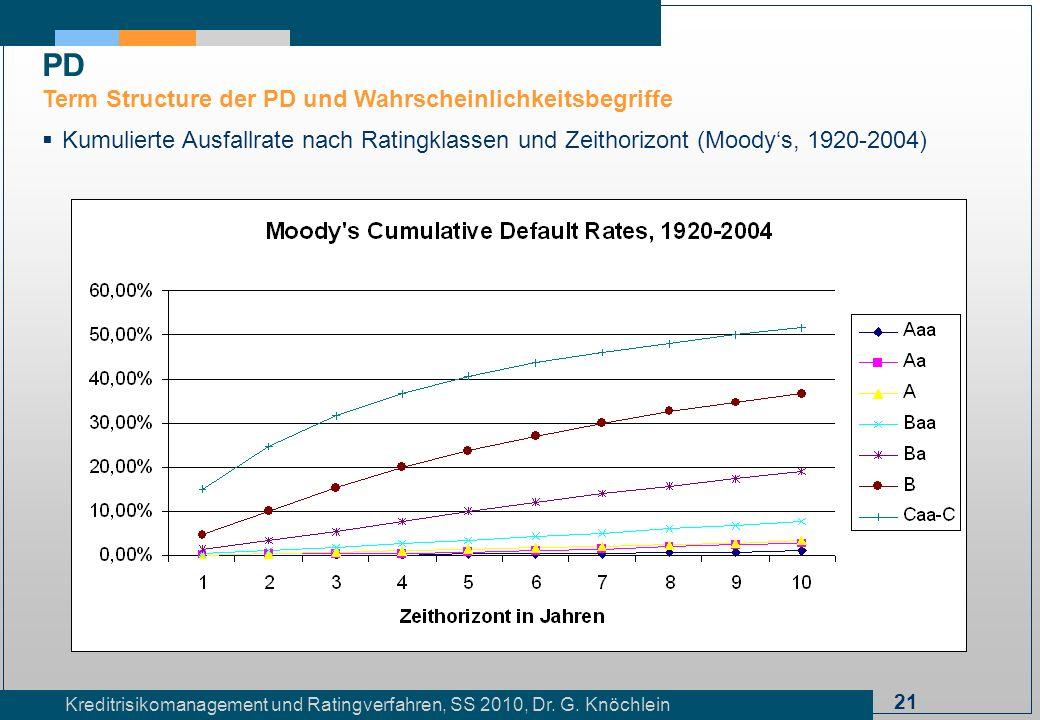 21 Kreditrisikomanagement und Ratingverfahren, SS 2010, Dr. G. Knöchlein Kumulierte Ausfallrate nach Ratingklassen und Zeithorizont (Moodys, 1920-2004