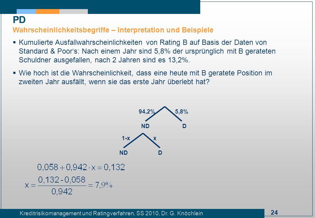 24 Kreditrisikomanagement und Ratingverfahren, SS 2010, Dr. G. Knöchlein Kumulierte Ausfallwahrscheinlichkeiten von Rating B auf Basis der Daten von S