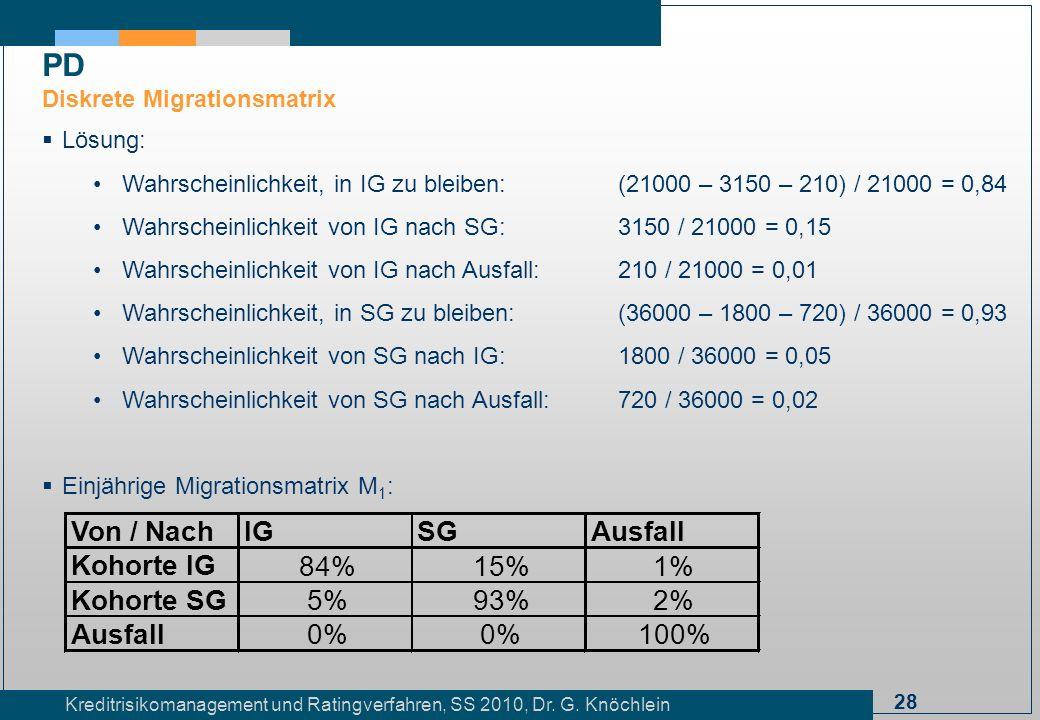 28 Kreditrisikomanagement und Ratingverfahren, SS 2010, Dr. G. Knöchlein Lösung: Wahrscheinlichkeit, in IG zu bleiben:(21000 – 3150 – 210) / 21000 = 0