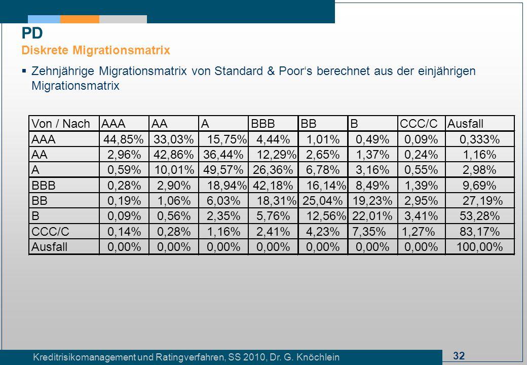 32 Kreditrisikomanagement und Ratingverfahren, SS 2010, Dr. G. Knöchlein Zehnjährige Migrationsmatrix von Standard & Poors berechnet aus der einjährig