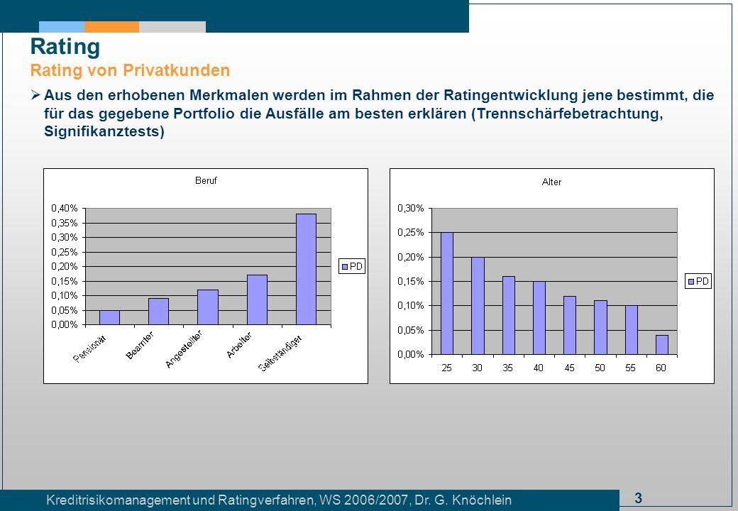 3 Kreditrisikomanagement und Ratingverfahren, WS 2006/2007, Dr. G. Knöchlein Rating Rating von Privatkunden Aus den erhobenen Merkmalen werden im Rahm
