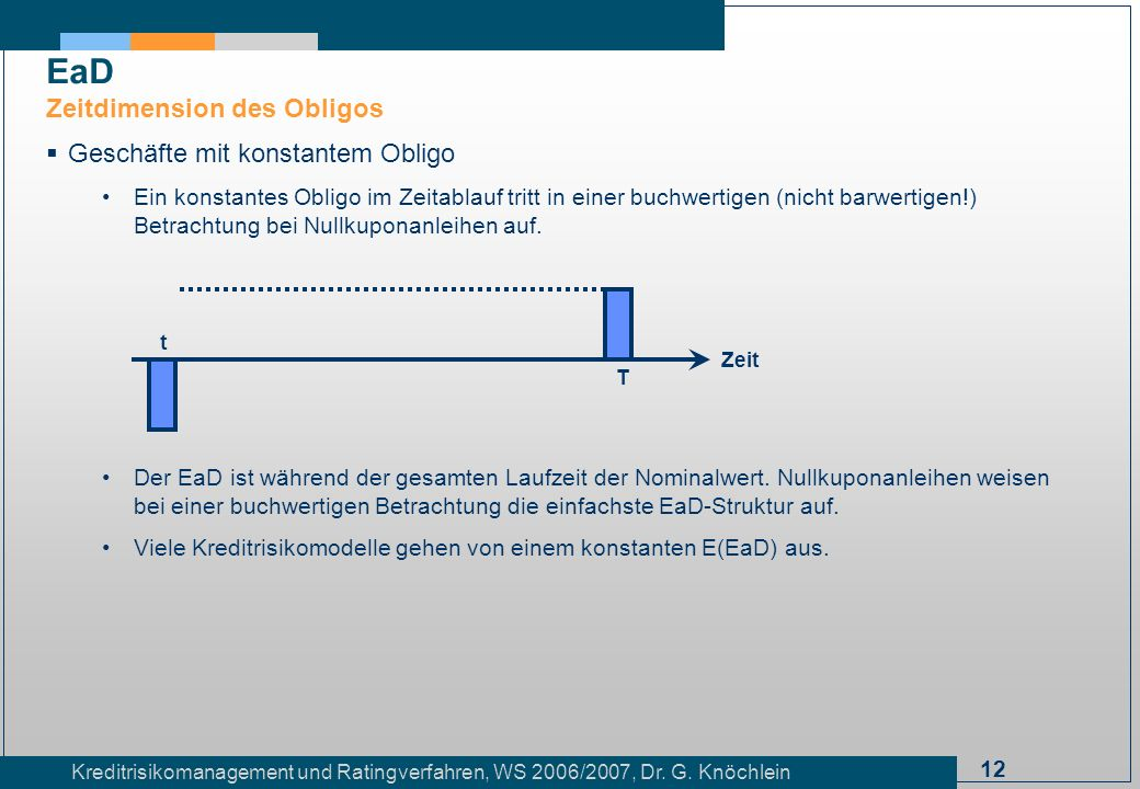 12 Kreditrisikomanagement und Ratingverfahren, WS 2006/2007, Dr. G. Knöchlein Geschäfte mit konstantem Obligo Ein konstantes Obligo im Zeitablauf trit