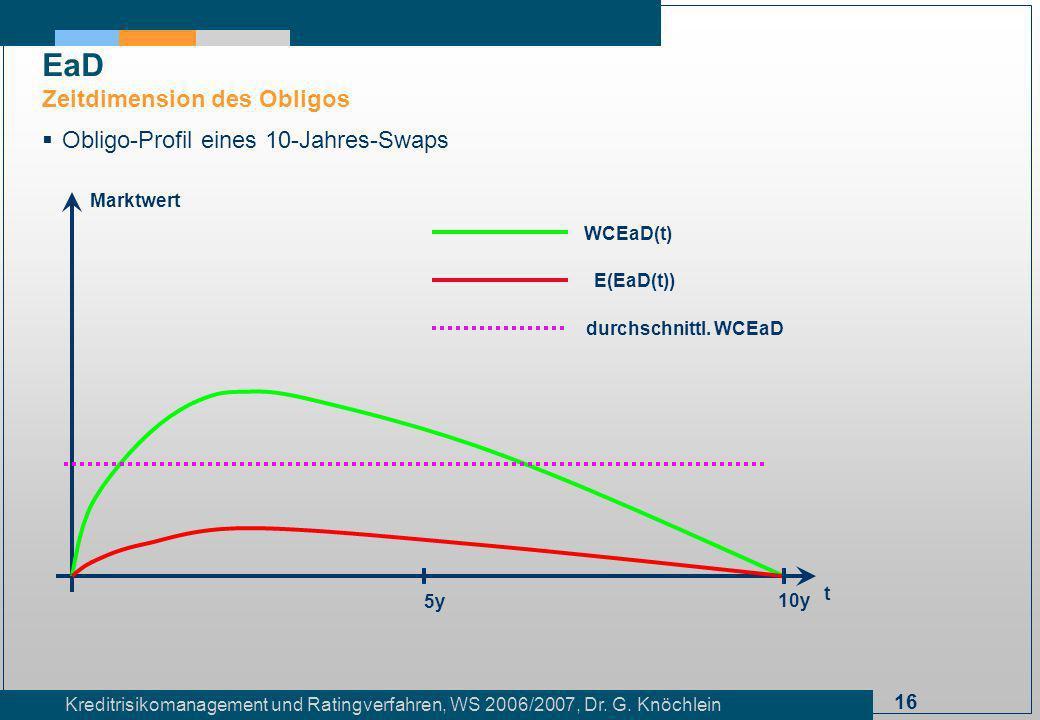 16 Kreditrisikomanagement und Ratingverfahren, WS 2006/2007, Dr. G. Knöchlein Obligo-Profil eines 10-Jahres-Swaps EaD Zeitdimension des Obligos t Mark