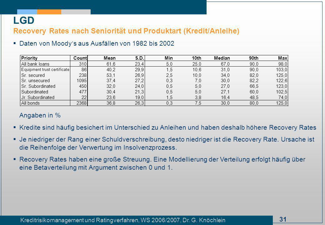 31 Kreditrisikomanagement und Ratingverfahren, WS 2006/2007, Dr. G. Knöchlein Daten von Moodys aus Ausfällen von 1982 bis 2002 Angaben in % Kredite si