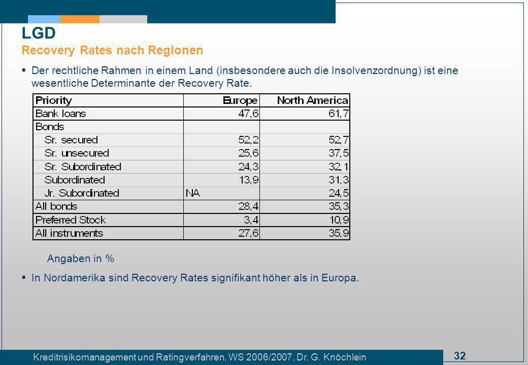 32 Kreditrisikomanagement und Ratingverfahren, WS 2006/2007, Dr. G. Knöchlein Der rechtliche Rahmen in einem Land (insbesondere auch die Insolvenzordn