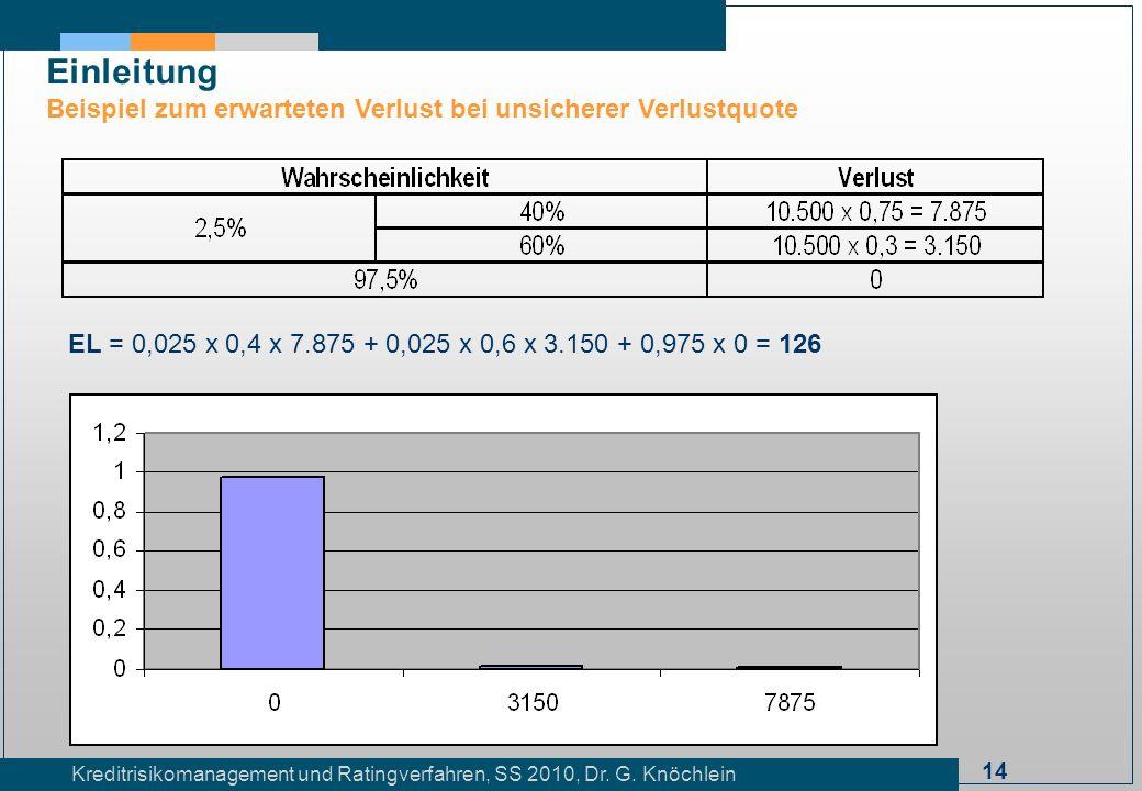 14 Kreditrisikomanagement und Ratingverfahren, SS 2010, Dr. G. Knöchlein Einleitung Beispiel zum erwarteten Verlust bei unsicherer Verlustquote EL = 0