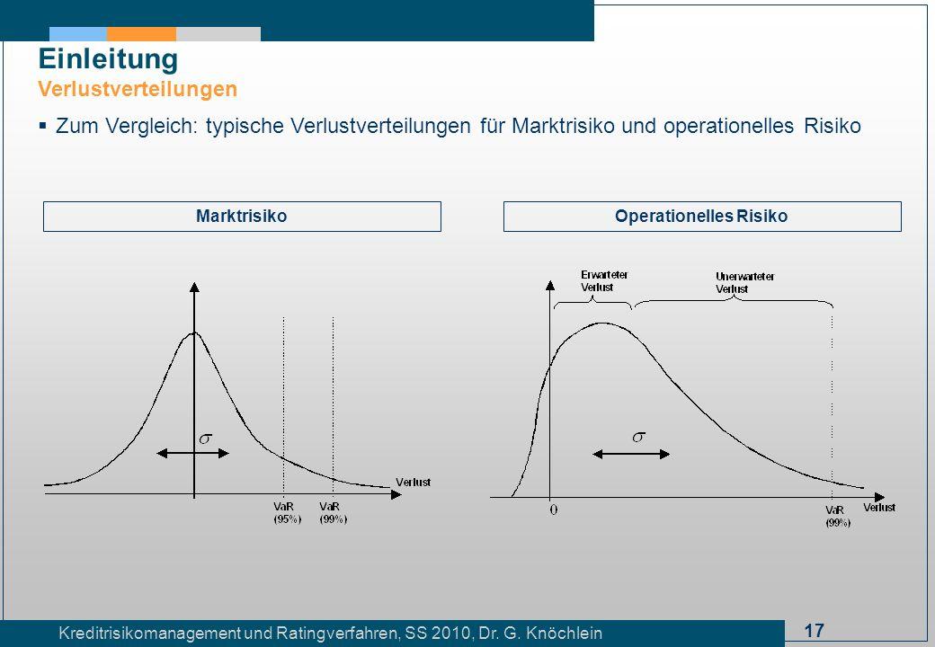 17 Kreditrisikomanagement und Ratingverfahren, SS 2010, Dr. G. Knöchlein Einleitung Verlustverteilungen Zum Vergleich: typische Verlustverteilungen fü