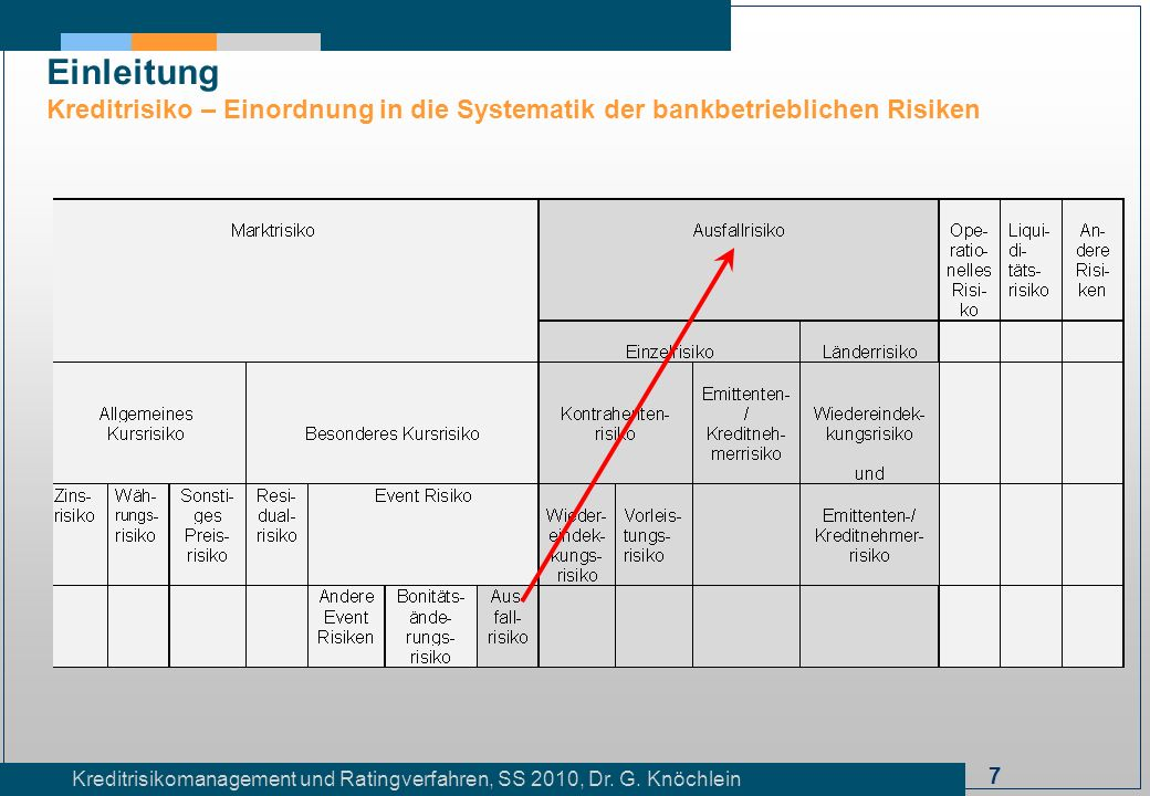 8 Kreditrisikomanagement und Ratingverfahren, SS 2010, Dr.