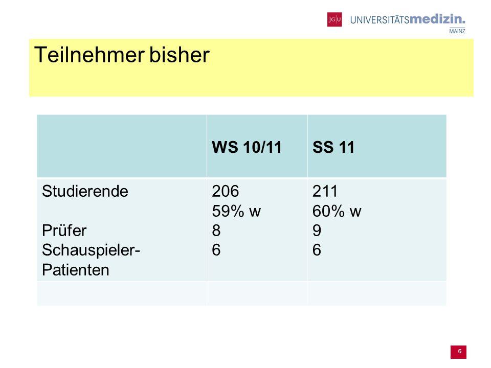 Teilnehmer bisher 6 WS 10/11SS 11 Studierende Prüfer Schauspieler- Patienten 206 59% w 8 6 211 60% w 9 6