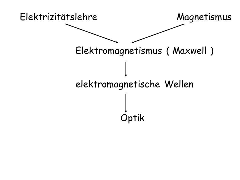 Elektrizitätslehre Magnetismus Elektromagnetismus ( Maxwell ) elektromagnetische Wellen Optik