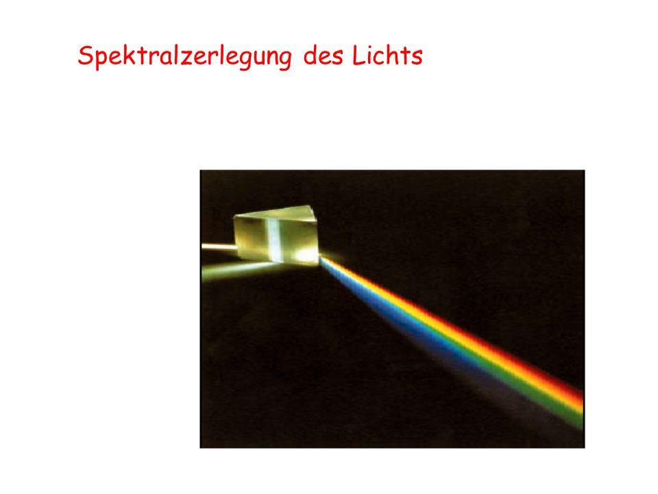 Spektralzerlegung des Lichts