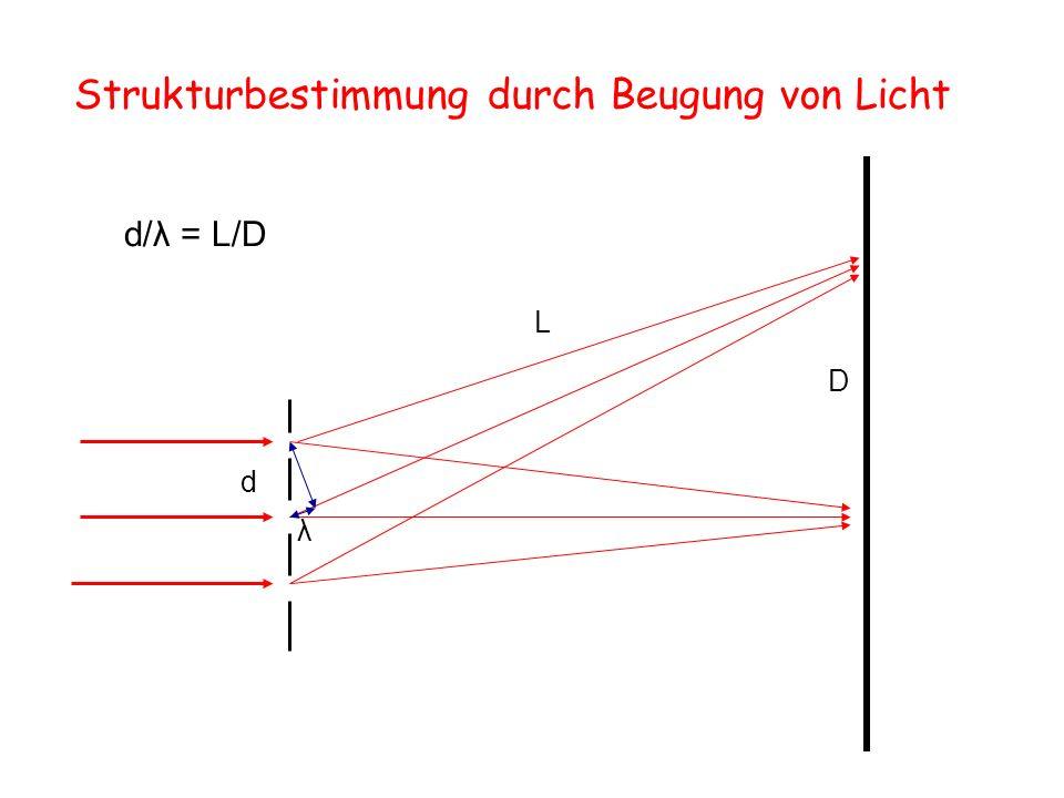 d λ L D d/λ = L/D Strukturbestimmung durch Beugung von Licht
