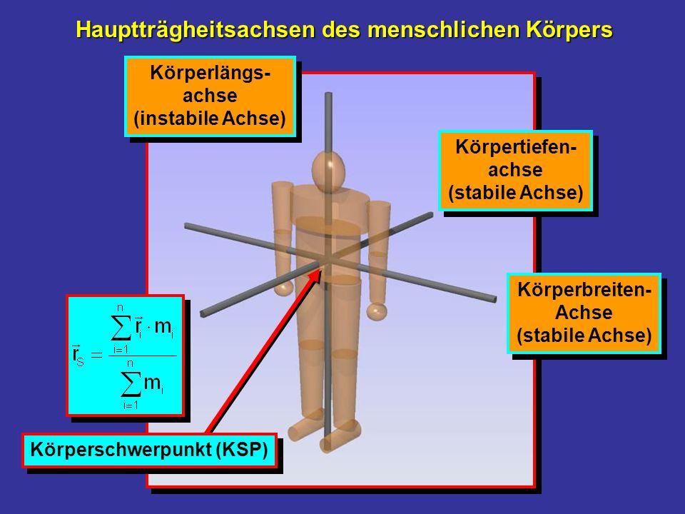 Hauptträgheitsachsen des menschlichen Körpers Körperbreiten- Achse (stabile Achse) Körperbreiten- Achse (stabile Achse) Körpertiefen- achse (stabile A