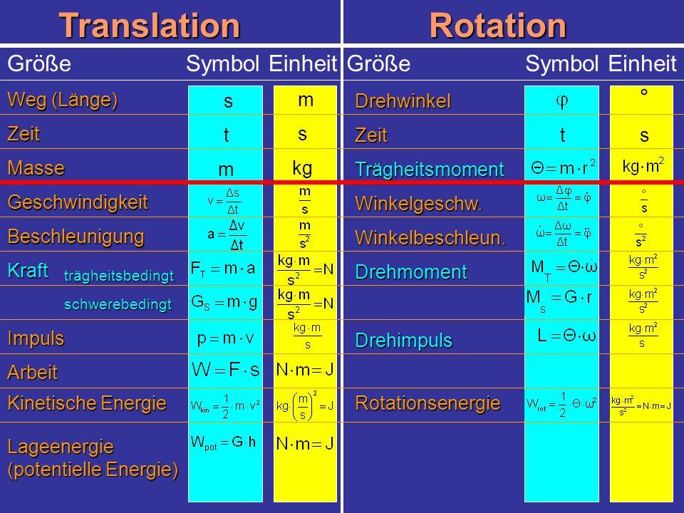 TranslationRotation Weg (Länge) Größe Symbol Einheit Zeit Masse Geschwindigkeit Beschleunigung Kraft Impuls Arbeit Kinetische Energie Lageenergie (pot