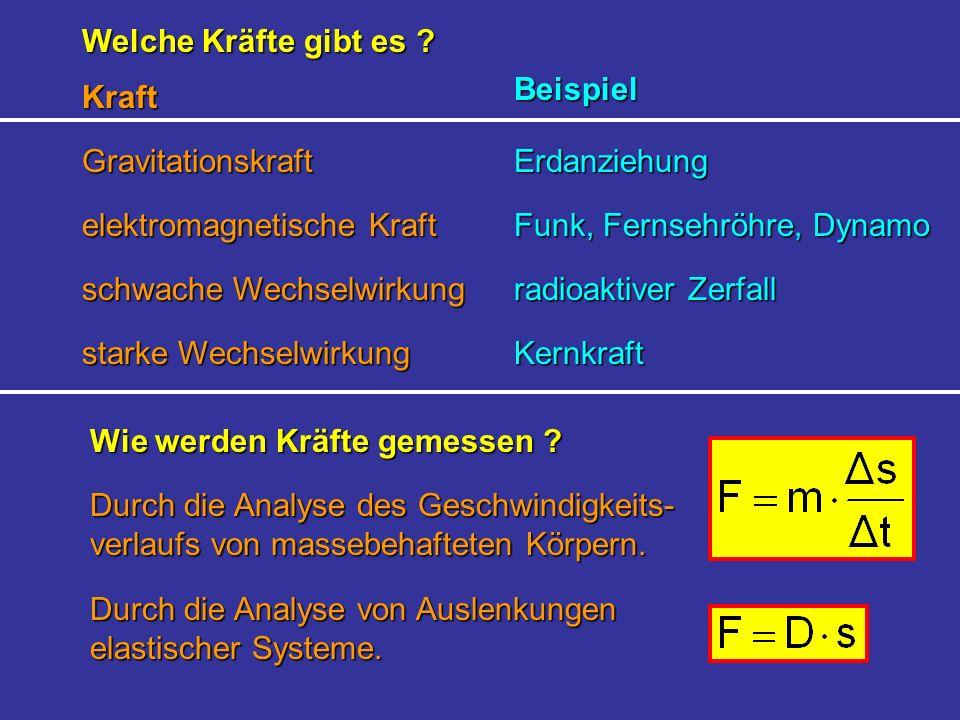 Welche Kräfte gibt es ? Gravitationskraft Kraft Beispiel Erdanziehung elektromagnetische Kraft schwache Wechselwirkung starke Wechselwirkung Funk, Fer