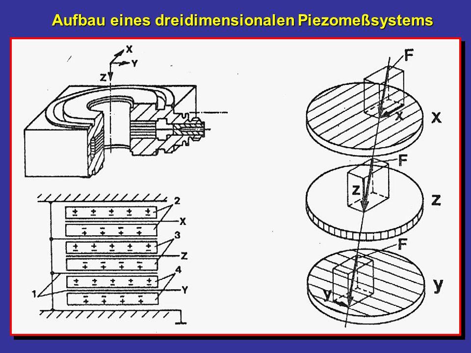 Gewichts- kraft Anfangskraft 1000 N A1 A2 A3 A4 F [N] t [s] t 4 t 3 t 2 t 1 t 0 A2 = Bremskraftstoß A3 = Beschleunigungs- kraftstoß A1 = neg.