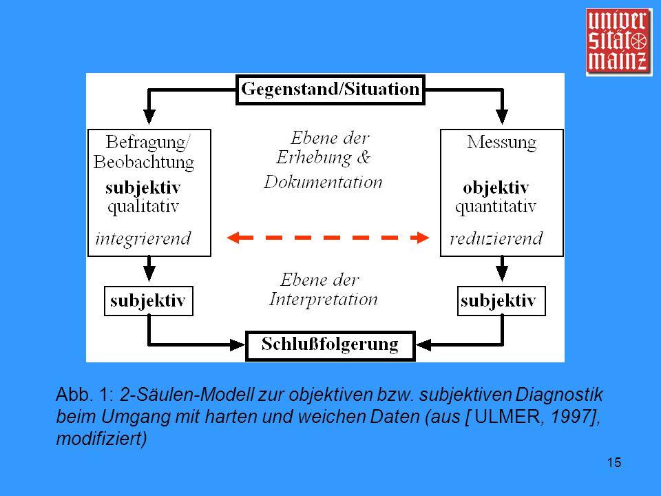 15 Abb. 1: 2-Säulen-Modell zur objektiven bzw. subjektiven Diagnostik beim Umgang mit harten und weichen Daten (aus [ ULMER, 1997], modifiziert)