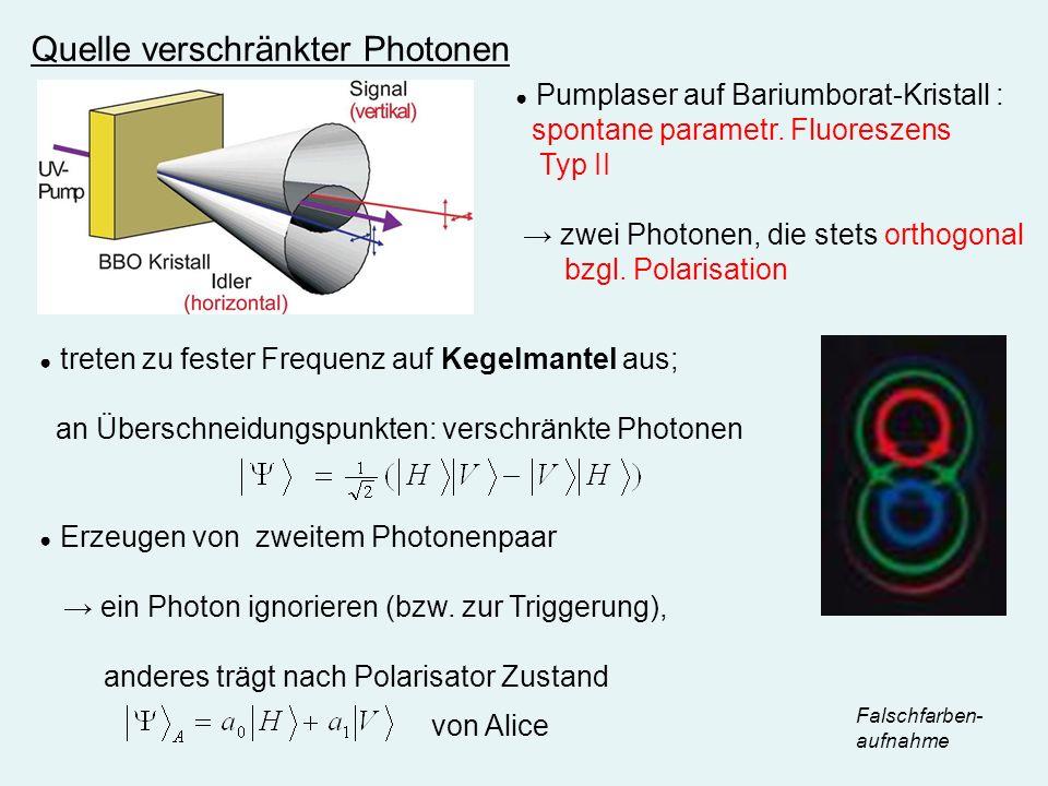 Quelle verschränkter Photonen Falschfarben- aufnahme Pumplaser auf Bariumborat-Kristall : spontane parametr. Fluoreszens Typ II zwei Photonen, die ste